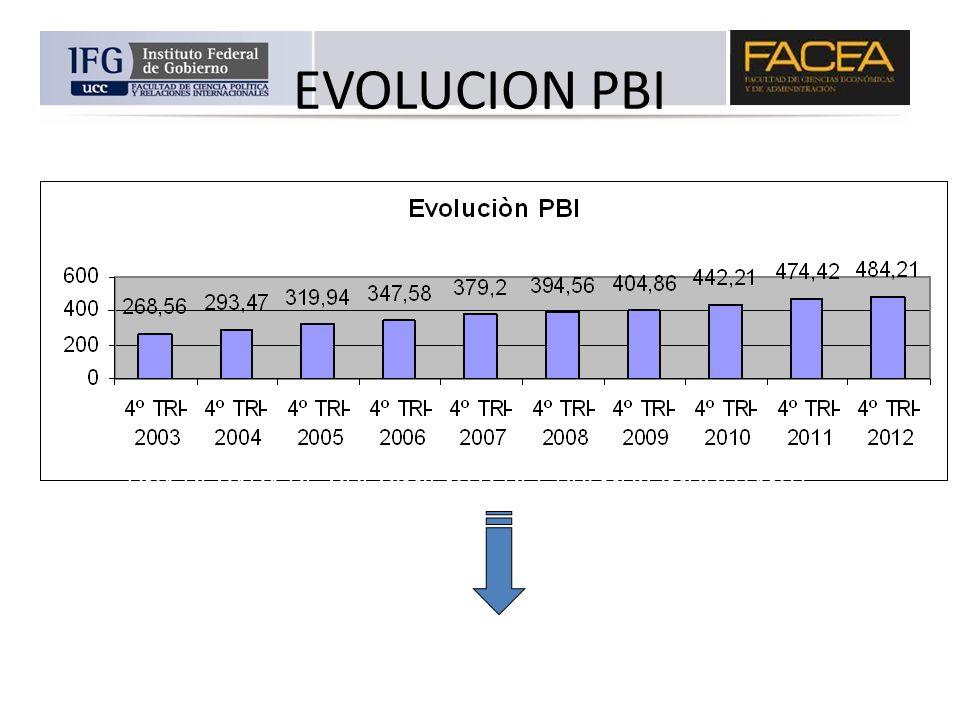 EVOLUCION PBI UNA DÉCADA DE CRECIMIENTO DEL PBI MUY IMPORTANTE CAMBIO LA ESTRUCTURA PRODUCTIVA ARGENTINA? SE PRODUJO EL SALTO AL DESARROLLO ECONÓMICO?