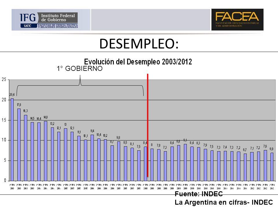 DESEMPLEO: Fuente: INDEC La Argentina en cifras- INDEC 1° GOBIERNO