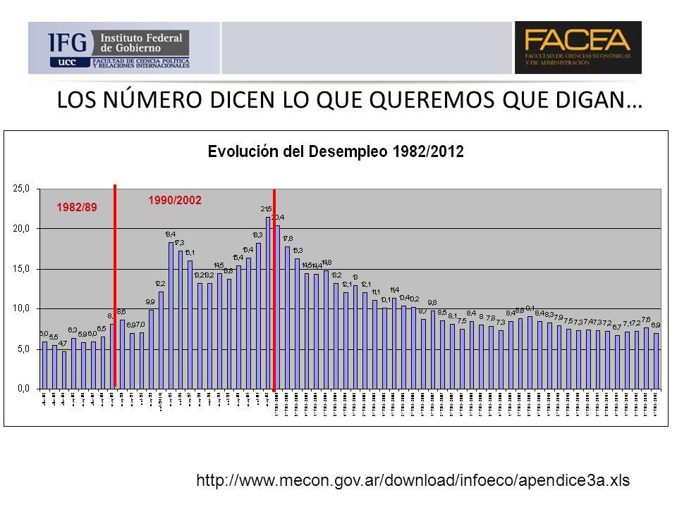 LOS NÚMERO DICEN LO QUE QUEREMOS QUE DIGAN… Fuente: INDEC/ MECON 1982/89 1990/2002 http://www.mecon.gov.ar/download/infoeco/apendice3a.xls