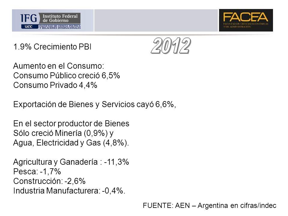 1.9% Crecimiento PBI Aumento en el Consumo: Consumo Público creció 6,5% Consumo Privado 4,4% Exportación de Bienes y Servicios cayó 6,6%, En el sector