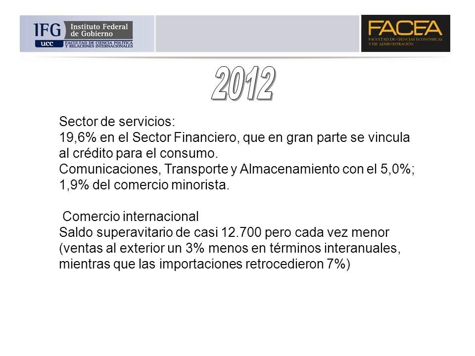 Sector de servicios: 19,6% en el Sector Financiero, que en gran parte se vincula al crédito para el consumo. Comunicaciones, Transporte y Almacenamien
