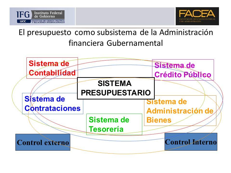El presupuesto como subsistema de la Administración financiera Gubernamental Sistema de Contabilidad Sistema de Contrataciones Sistema de Tesorería Si