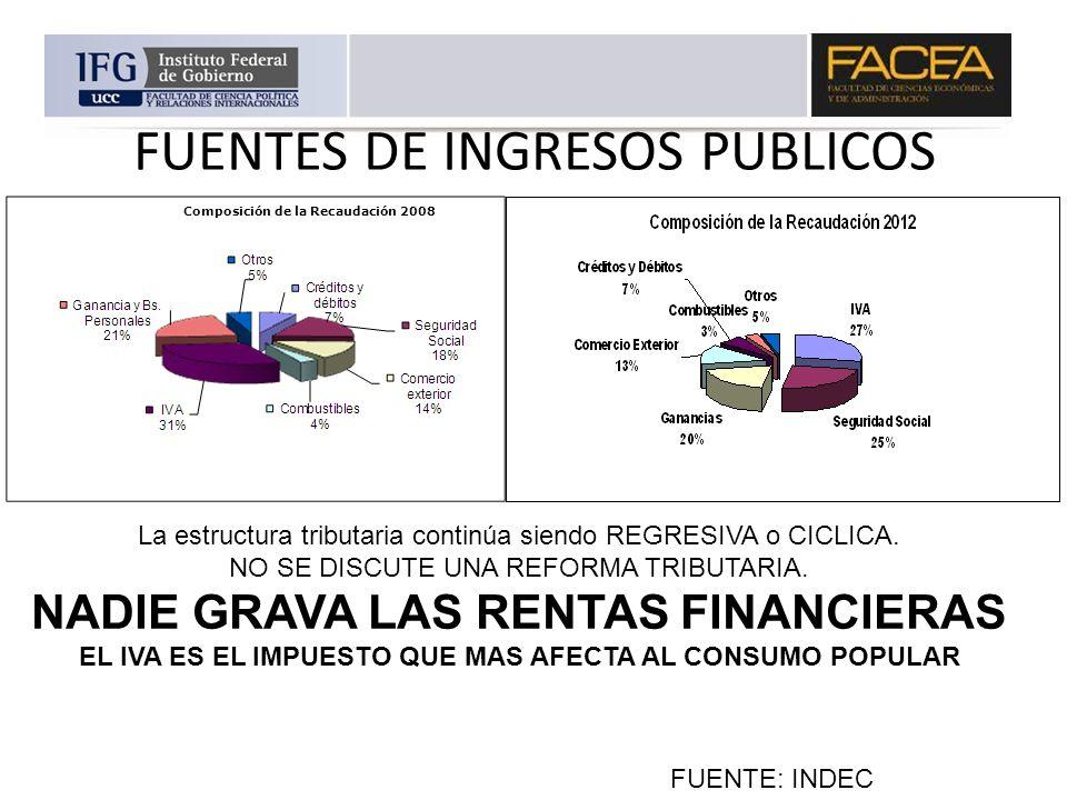 Composición de la Recaudación 2008 FUENTES DE INGRESOS PUBLICOS FUENTE: INDEC La estructura tributaria continúa siendo REGRESIVA o CICLICA. NO SE DISC