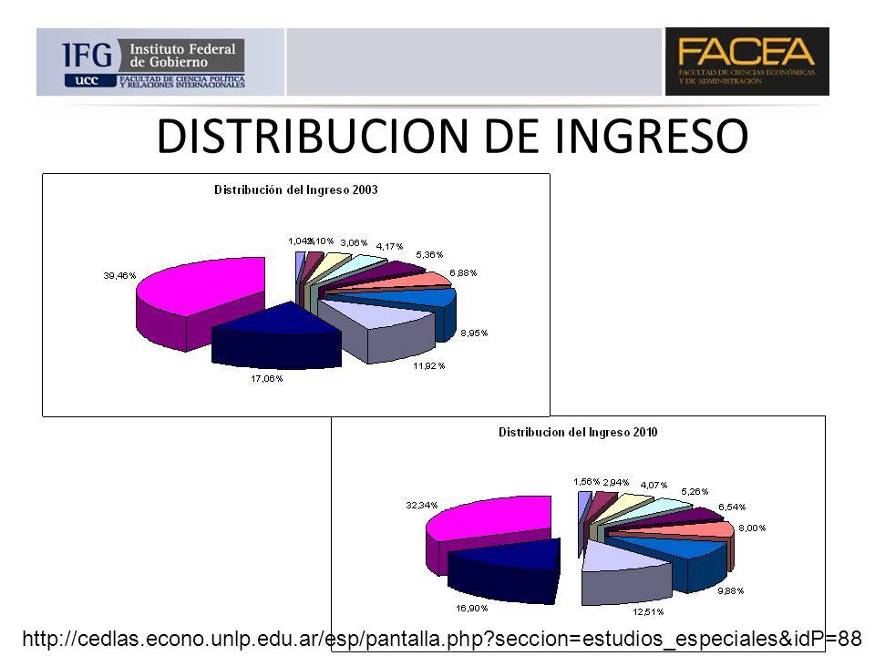 DISTRIBUCION DE INGRESO http://cedlas.econo.unlp.edu.ar/esp/pantalla.php?seccion=estudios_especiales&idP=88