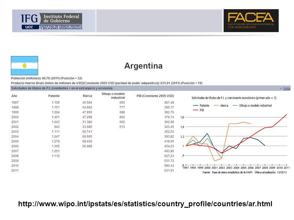 http://www.wipo.int/ipstats/es/statistics/country_profile/countries/ar.html ORGANIZACION MUNDIAL DE PROPIEDAD INTELECTUAL