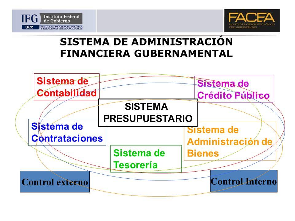 SISTEMA DE ADMINISTRACIÓN FINANCIERA GUBERNAMENTAL Sistema de Contabilidad Sistema de Contrataciones Sistema de Tesorería Sistema de Administración de