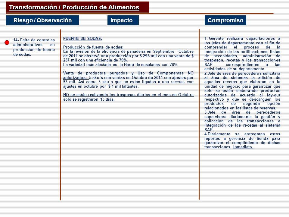 Transformación / Producción de Alimentos Riesgo / ObservaciónImpactoCompromiso 14- Falta de controles administrativos en producción de fuente de sodas