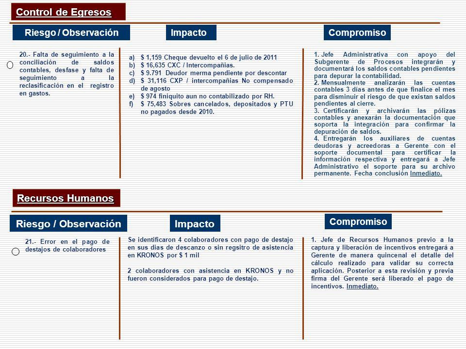 CompromisoImpacto Control de Egresos Riesgo / Observación Recursos Humanos ImpactoRiesgo / Observación 21.- Error en el pago de destajos de colaborado