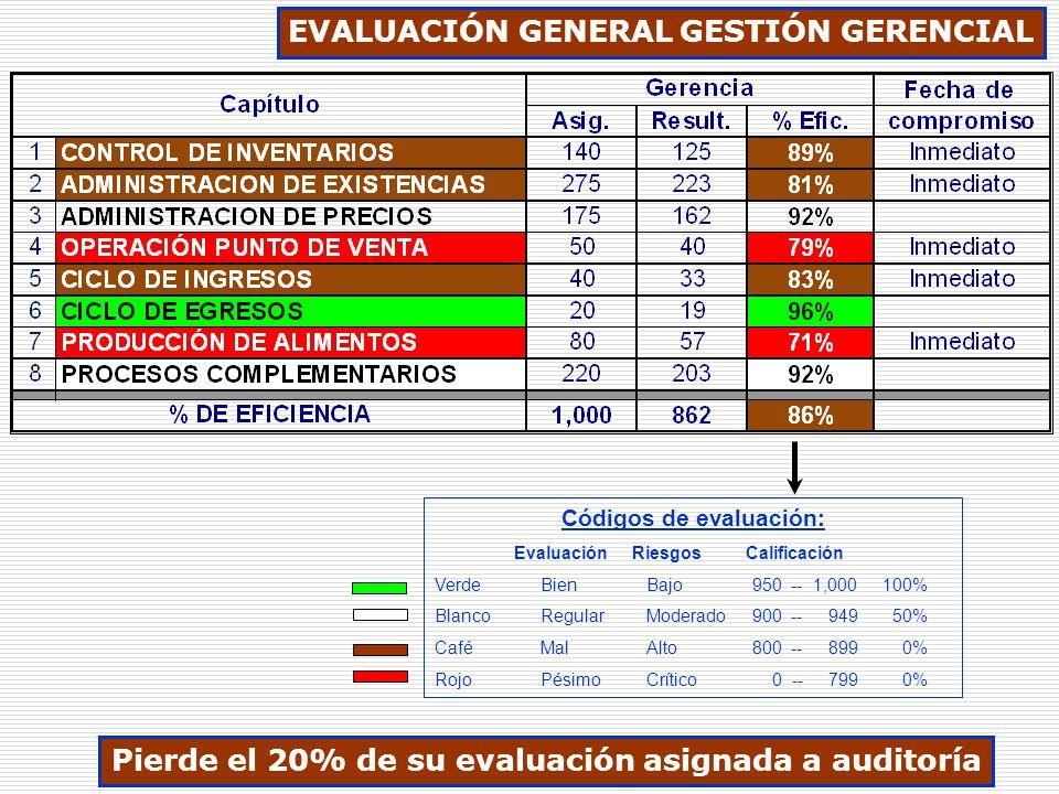 EVALUACIÓN GENERAL GESTIÓN GERENCIAL Códigos de evaluación: Evaluación Riesgos Calificación VerdeBienBajo950 -- 1,000 100% BlancoRegularModerado900 --
