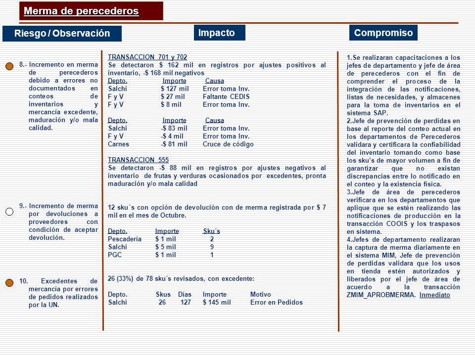 CompromisoImpacto Consumos Internos Riesgo / Observación Rebajas Internas 8 rebajas sin soporte documental en PGC (7 sku´s) 74 sku´s con rebajas sin soporte en Perecederos Estas rebajas se debieron a que no se tenia un sugerido para F y V, durante el mes de octubre 7 rebajas sin soporte en Ropa (7 sku´s) ImpactoCompromisoRiesgo / Observación 11.-Promociones internas aplicadas en el periodo de Octubre por motivos de lento desplazamiento, maduración y/o excedentes.