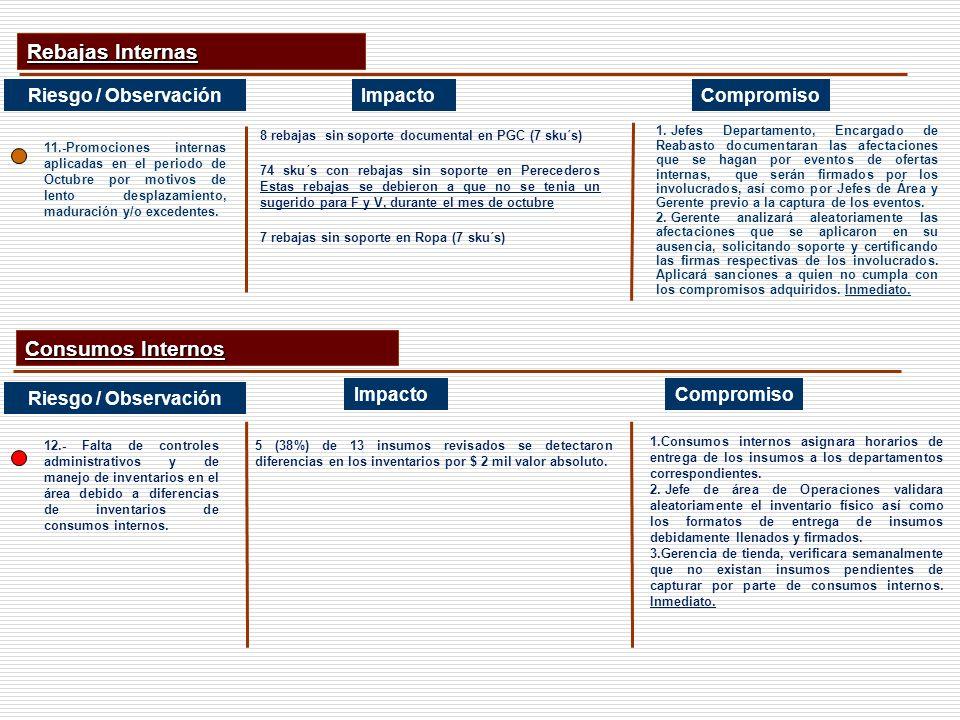CompromisoImpacto Consumos Internos Riesgo / Observación Rebajas Internas 8 rebajas sin soporte documental en PGC (7 sku´s) 74 sku´s con rebajas sin s