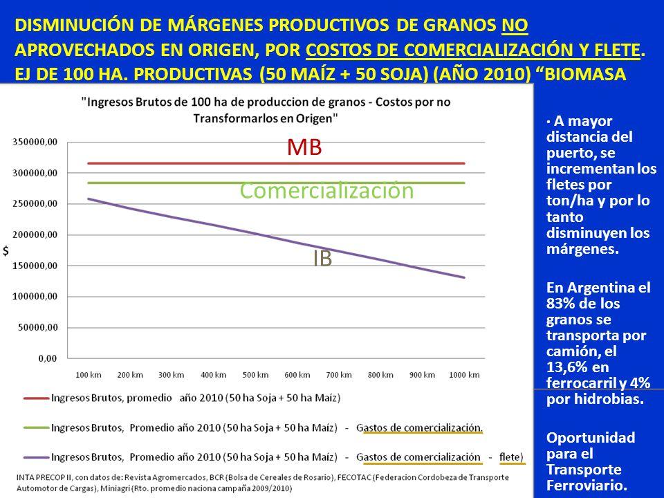 DISMINUCIÓN DE MÁRGENES PRODUCTIVOS DE GRANOS NO APROVECHADOS EN ORIGEN, POR COSTOS DE COMERCIALIZACIÓN Y FLETE. EJ DE 100 HA. PRODUCTIVAS (50 MAÍZ +