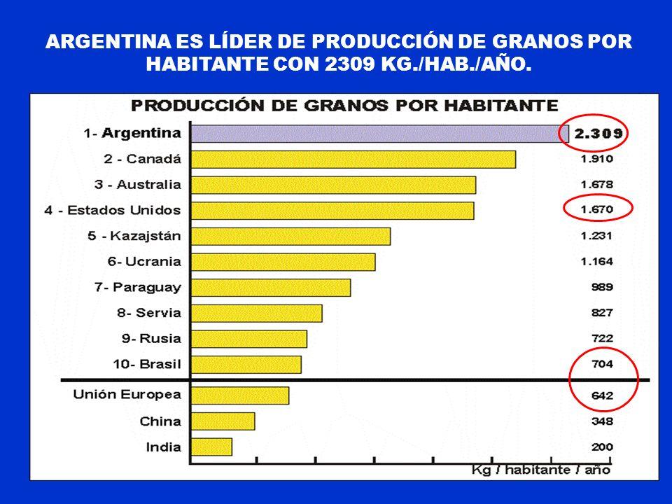 ARGENTINA ES LÍDER DE PRODUCCIÓN DE GRANOS POR HABITANTE CON 2309 KG./HAB./AÑO.