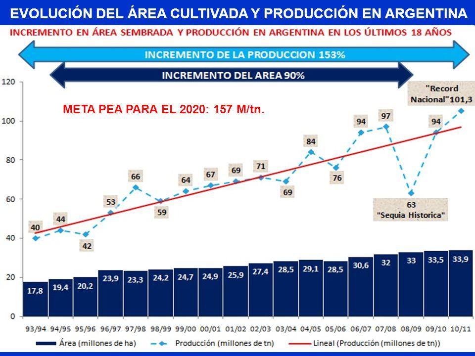 INCREMENTO DEL AREA 94% EVOLUCIÓN DEL ÁREA CULTIVADA Y PRODUCCIÓN EN ARGENTINA META PEA PARA EL 2020: 157 M/tn.