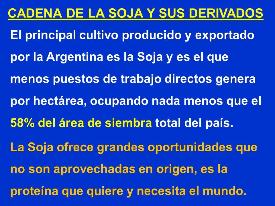 El principal cultivo producido y exportado por la Argentina es la Soja y es el que menos puestos de trabajo directos genera por hectárea, ocupando nad