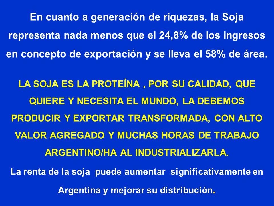 En cuanto a generación de riquezas, la Soja representa nada menos que el 24,8% de los ingresos en concepto de exportación y se lleva el 58% de área. L