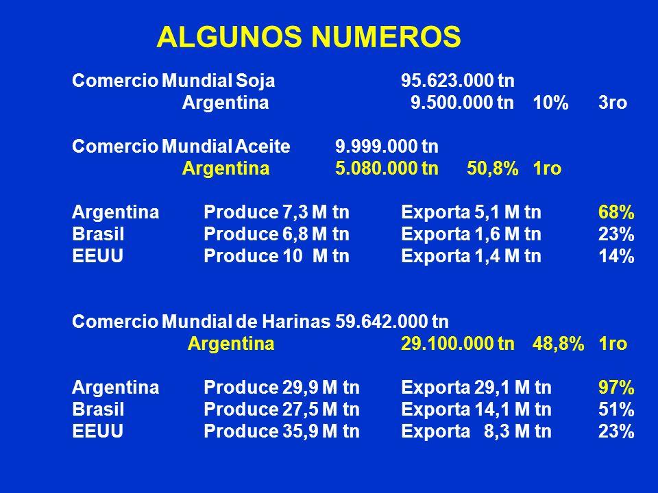 Comercio Mundial Soja95.623.000 tn Argentina 9.500.000 tn10%3ro Comercio Mundial Aceite9.999.000 tn Argentina5.080.000 tn50,8%1ro Argentina Produce 7,