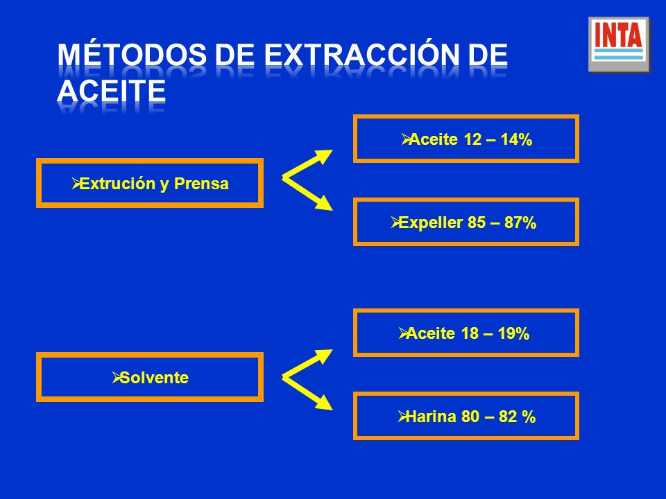 Extrución y Prensa Solvente Aceite 12 – 14% Expeller 85 – 87% Aceite 18 – 19% Harina 80 – 82 %