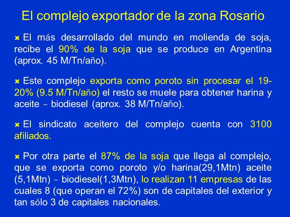 El complejo exportador de la zona Rosario El m á s desarrollado del mundo en molienda de soja, recibe el 90% de la soja que se produce en Argentina (a