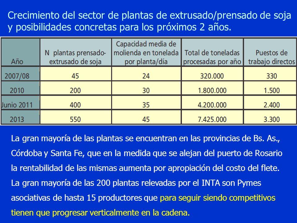 Crecimiento del sector de plantas de extrusado/prensado de soja y posibilidades concretas para los próximos 2 años. La gran mayoría de las plantas se
