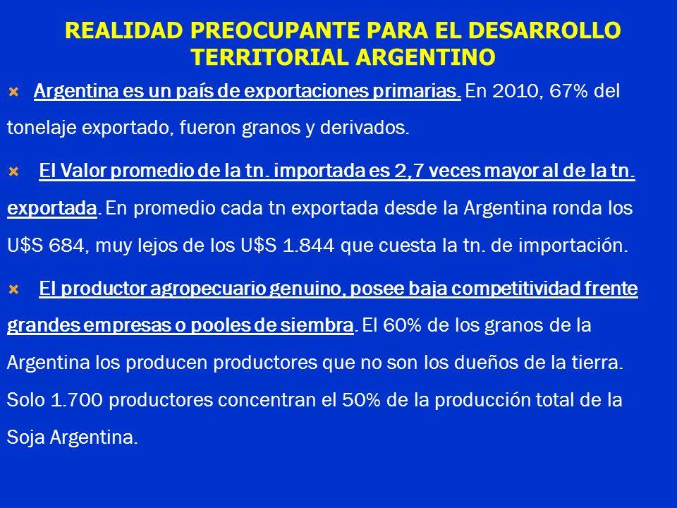 Argentina es un país de exportaciones primarias. En 2010, 67% del tonelaje exportado, fueron granos y derivados. El Valor promedio de la tn. importada