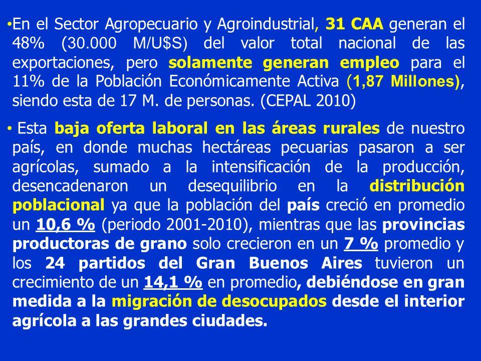 En el Sector Agropecuario y Agroindustrial, 31 CAA generan el 48% ( 30.000 M/U$S) del valor total nacional de las exportaciones, pero solamente genera