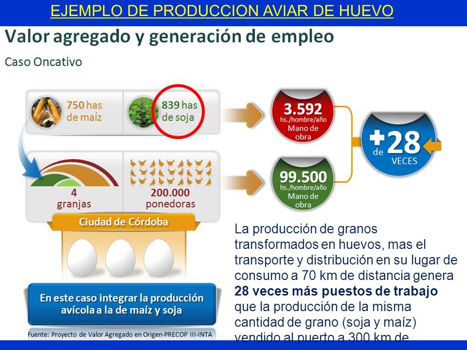 EJEMPLO DE PRODUCCION AVIAR DE HUEVO La producción de granos transformados en huevos, mas el transporte y distribución en su lugar de consumo a 70 km