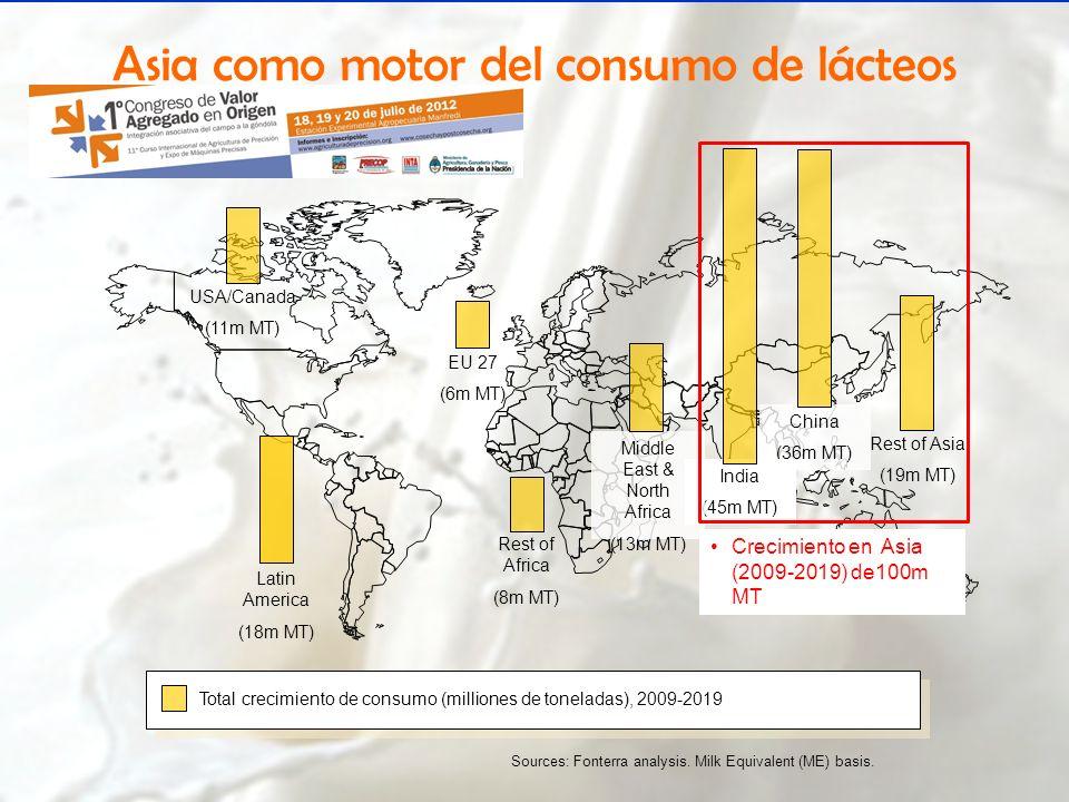 Rest of Asia (19m MT) China (36m MT) India (45m MT) Rest of Africa (8m MT) EU 27 (6m MT) Sources: Fonterra analysis. Milk Equivalent (ME) basis. Latin