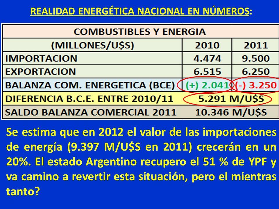 REALIDAD ENERGÉTICA NACIONAL EN NÚMEROS: Se estima que en 2012 el valor de las importaciones de energía (9.397 M/U$S en 2011) crecerán en un 20%. El e
