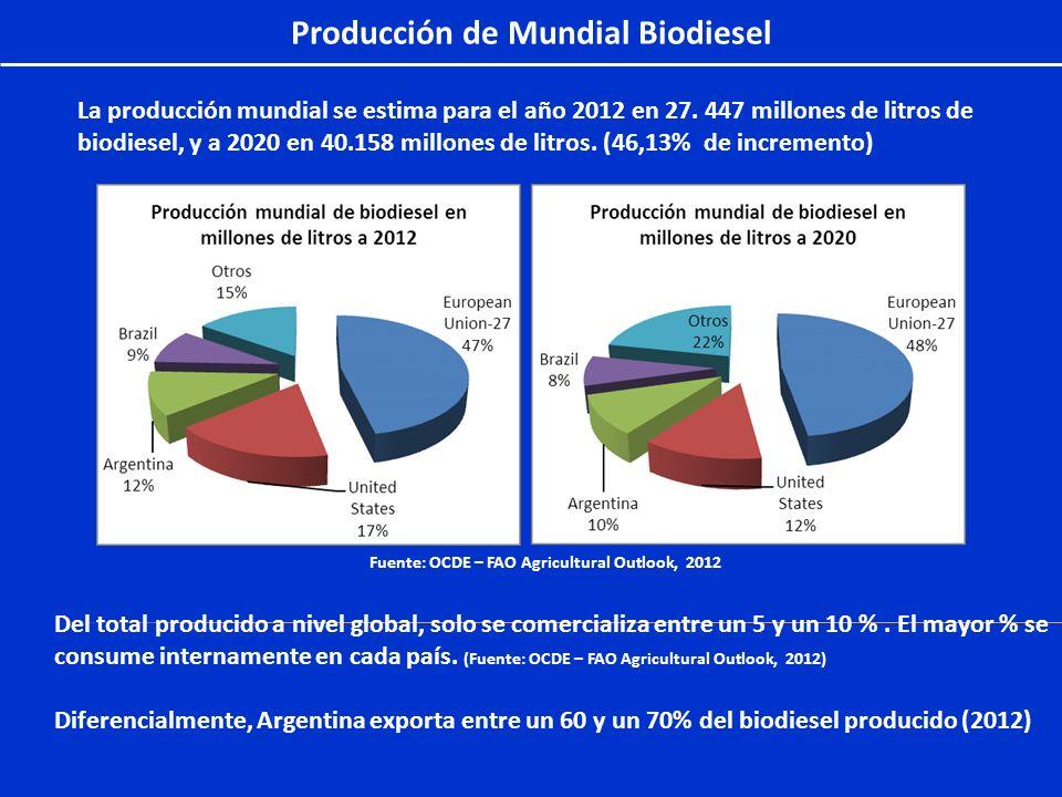 Producción de Mundial Biodiesel La producción mundial se estima para el año 2012 en 27. 447 millones de litros de biodiesel, y a 2020 en 40.158 millon