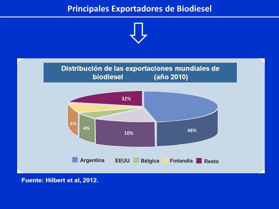 Principales Exportadores de Biodiesel Distribución de las exportaciones mundiales de biodiesel (año 2010) Fuente: Hilbert et al, 2012.