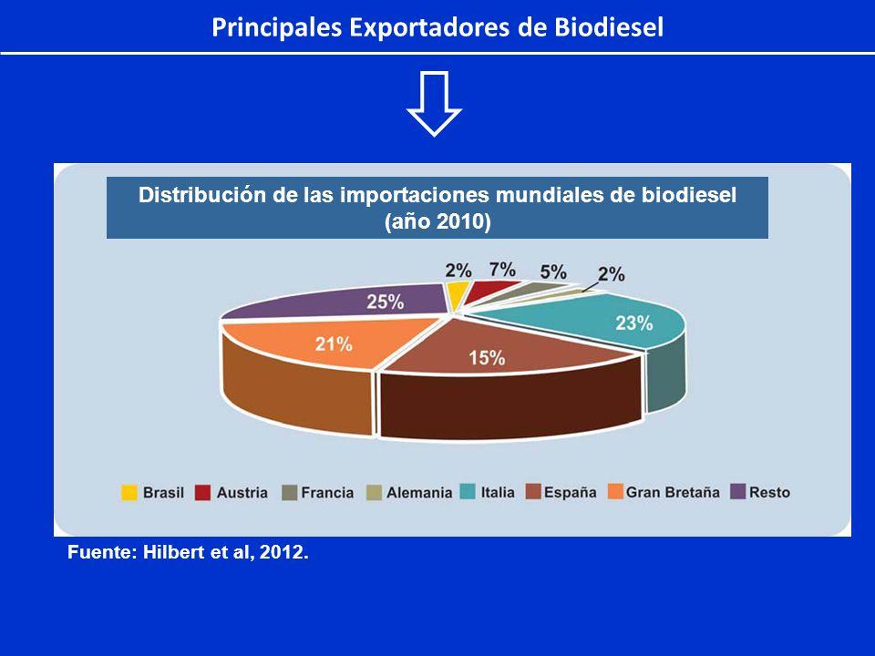 Principales Exportadores de Biodiesel Distribución de las importaciones mundiales de biodiesel (año 2010) Fuente: Hilbert et al, 2012.