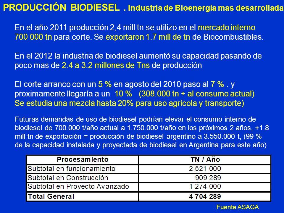 PRODUCCIÓN BIODIESEL. Industria de Bioenergía mas desarrollada En el año 2011 producción 2,4 mill tn se utilizo en el mercado interno 700 000 tn para