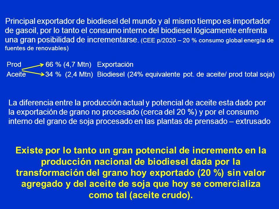 Principal exportador de biodiesel del mundo y al mismo tiempo es importador de gasoil, por lo tanto el consumo interno del biodiesel lógicamente enfre
