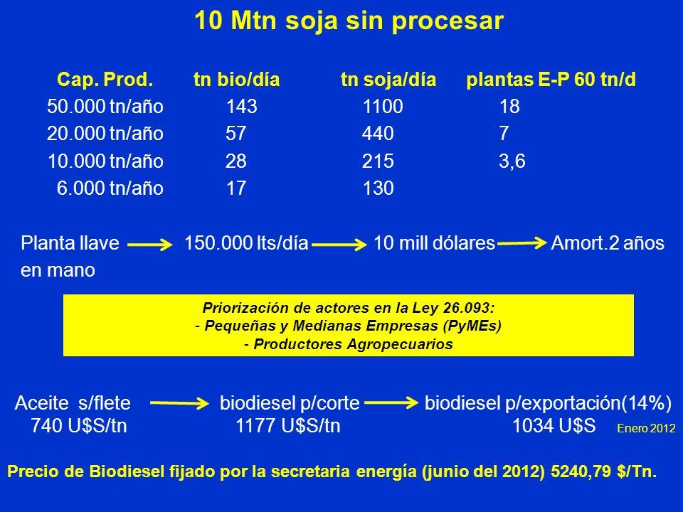 10 Mtn soja sin procesar Cap. Prod. tn bio/día tn soja/día plantas E-P 60 tn/d 50.000 tn/año143110018 20.000 tn/año574407 10.000 tn/año282153,6 6.000