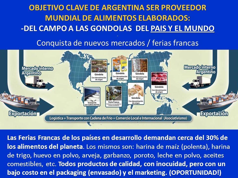 OBJETIVO CLAVE DE ARGENTINA SER PROVEEDOR MUNDIAL DE ALIMENTOS ELABORADOS: -DEL CAMPO A LAS GONDOLAS DEL PAIS Y EL MUNDO - Conquista de nuevos mercado