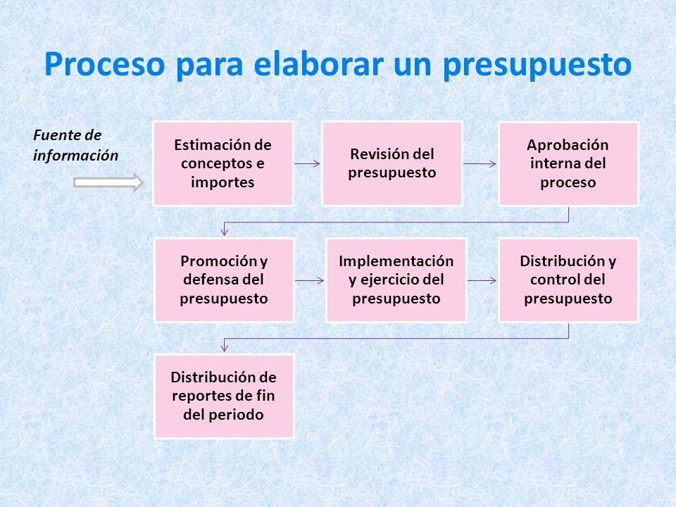 Proceso para elaborar un presupuesto Estimación de conceptos e importes Revisión del presupuesto Aprobación interna del proceso Promoción y defensa del presupuesto Implementación y ejercicio del presupuesto Distribución y control del presupuesto Distribución de reportes de fin del periodo Fuente de información