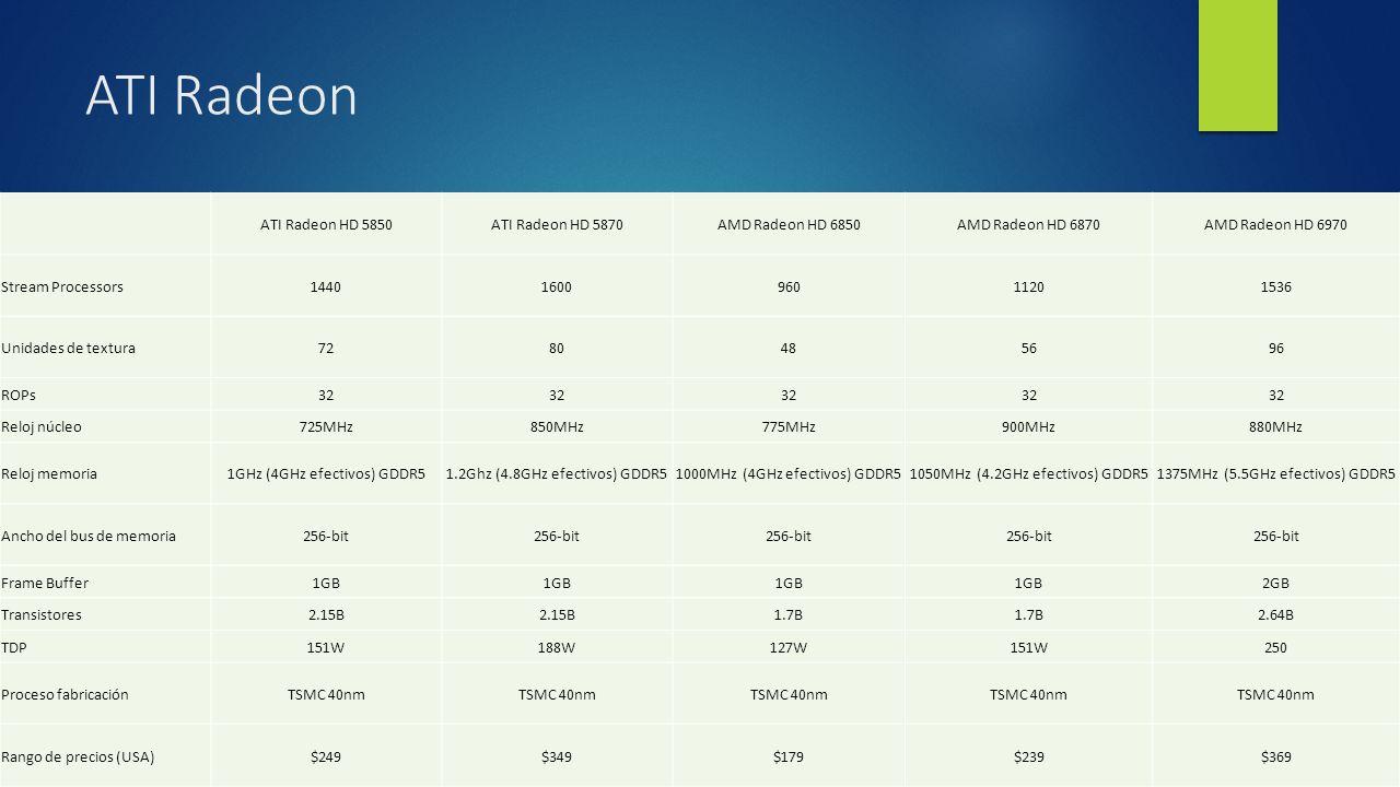 ATI Radeon ATI Radeon HD 5850ATI Radeon HD 5870AMD Radeon HD 6850AMD Radeon HD 6870AMD Radeon HD 6970 Stream Processors1440160096011201536 Unidades de textura7280485696 ROPs32 Reloj núcleo725MHz850MHz775MHz900MHz880MHz Reloj memoria1GHz (4GHz efectivos) GDDR51.2Ghz (4.8GHz efectivos) GDDR51000MHz (4GHz efectivos) GDDR51050MHz (4.2GHz efectivos) GDDR51375MHz (5.5GHz efectivos) GDDR5 Ancho del bus de memoria256-bit Frame Buffer1GB 2GB Transistores2.15B 1.7B 2.64B TDP151W188W127W151W250 Proceso fabricaciónTSMC 40nm Rango de precios (USA)$249$349$179$239$369