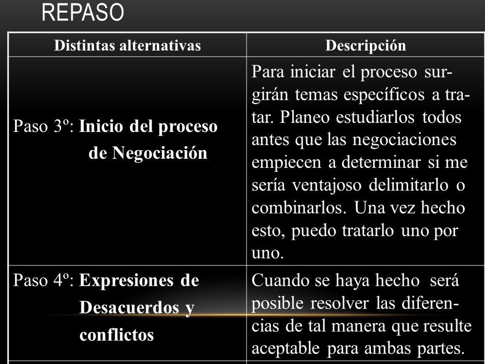 REPASO Distintas alternativasDescripción Paso 1º: Conocerse Planeo conocer a la parte con la que negociaré. Mi objetivo será interacción inicial amis-