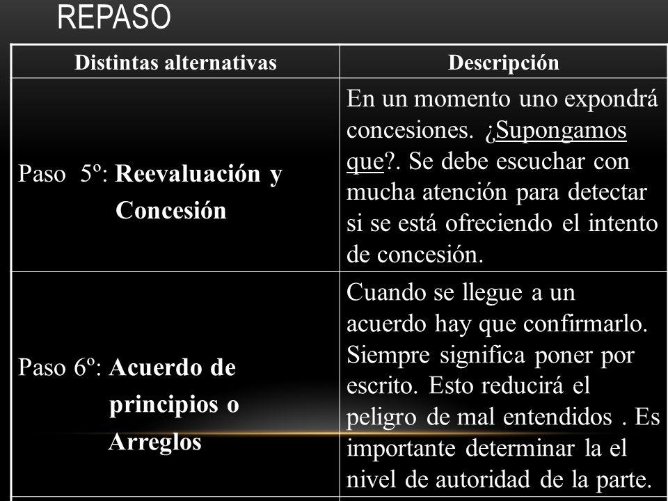 REPASO Distintas alternativasDescripción Paso 3º: Inicio del proceso de Negociación Para iniciar el proceso sur- girán temas específicos a tra- tar. P