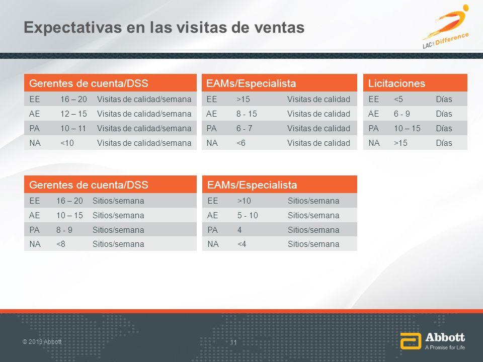 Expectativas en las visitas de ventas 11 Gerentes de cuenta/DSS EE16 – 20Visitas de calidad/semana AE12 – 15Visitas de calidad/semana PA10 – 11Visitas