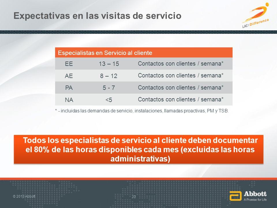 Especialistas en Servicio al cliente EE13 – 15 Contactos con clientes / semana* AE8 – 12 Contactos con clientes / semana* PA5 - 7 Contactos con client