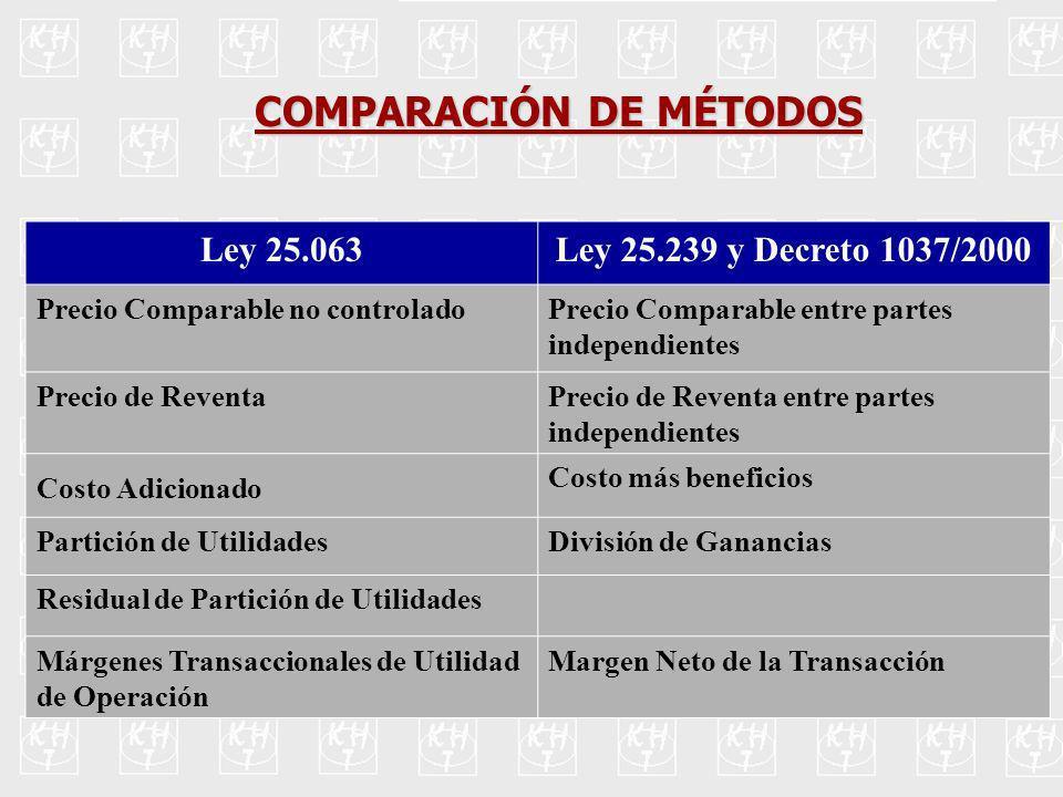 Ley 25.063Ley 25.239 y Decreto 1037/2000 Precio Comparable no controladoPrecio Comparable entre partes independientes Precio de ReventaPrecio de Reven
