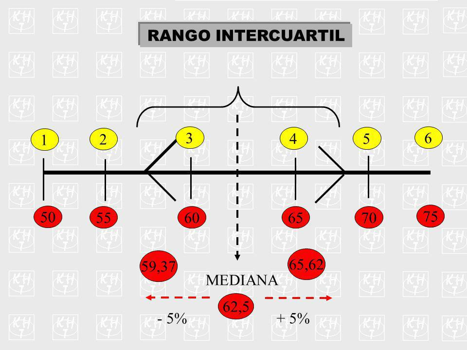 RANGO INTERCUARTIL 50 55606570 75 1 2 3 45 6 MEDIANA 62,5 - 5%+ 5% 59,37 65,62