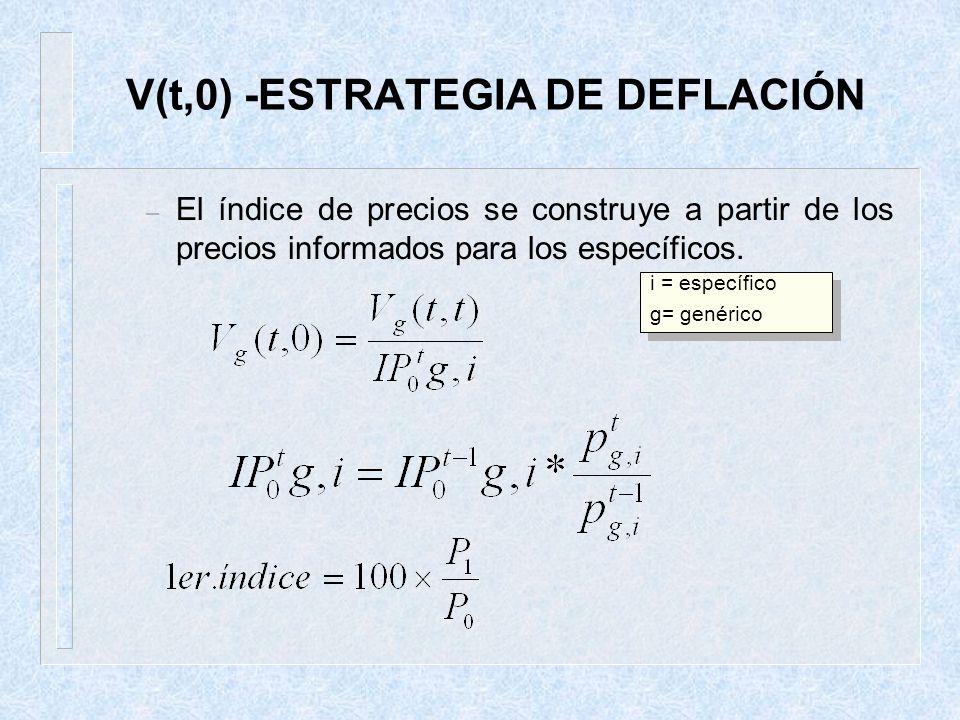 V(t,0) -ESTRATEGIA DE DEFLACIÓN – El índice de precios se construye a partir de los precios informados para los específicos. i = específico g= genéric