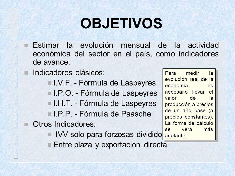 OBJETIVOS n Estimar la evolución mensual de la actividad económica del sector en el país, como indicadores de avance. n Indicadores clásicos: n I.V.F.