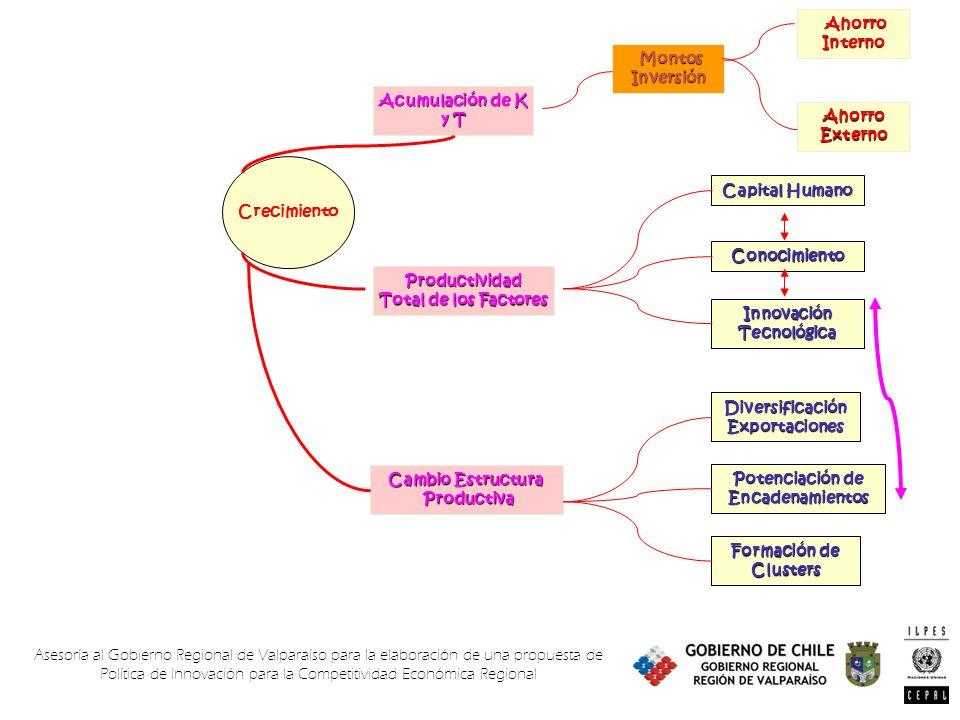 Asesoría al Gobierno Regional de Valparaíso para la elaboración de una propuesta de Política de Innovación para la Competitividad Económica Regional Montos Inversión Montos Inversión Acumulación de K y T Crecimiento Ahorro Externo Ahorro AhorroInterno Productividad Total de los Factores Capital Humano Conocimiento Innovación Tecnológica Cambio Estructura Productiva Productiva Diversificación Exportaciones Potenciación de Encadenamientos Formación de Clusters