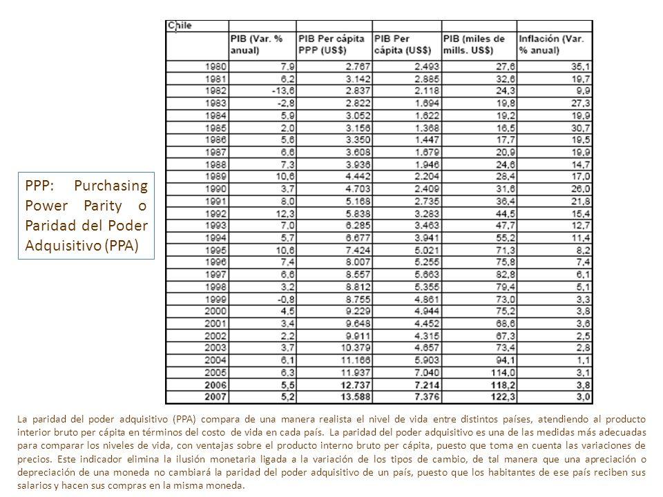 La paridad del poder adquisitivo (PPA) compara de una manera realista el nivel de vida entre distintos países, atendiendo al producto interior bruto p