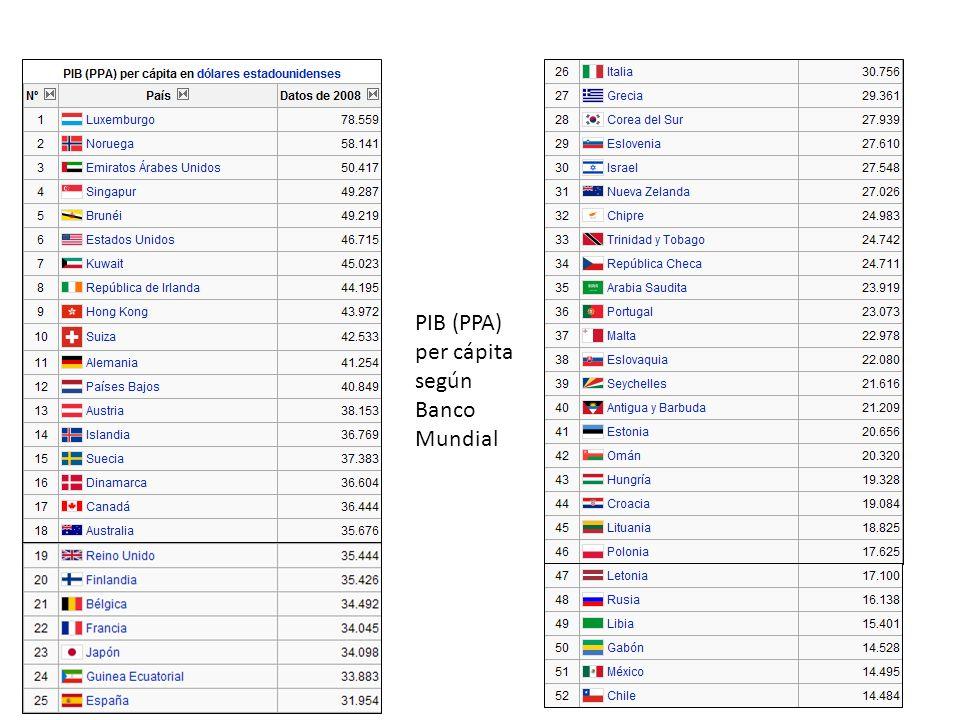 PIB (PPA) per cápita según Banco Mundial