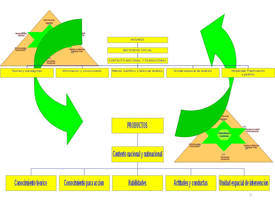 2 NecesidadesBásicas DerechosHumanos CompetitividadInternacional CrecimientoEconómico DistribuciónIngresos Medio Ambiente Medio Ambiente Calidad Vida
